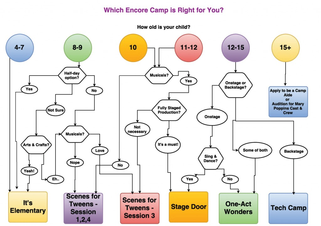 Camp Flow Chart Encore Stage 2016